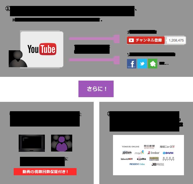 YouTuberコラボパック サービス展開イメージ
