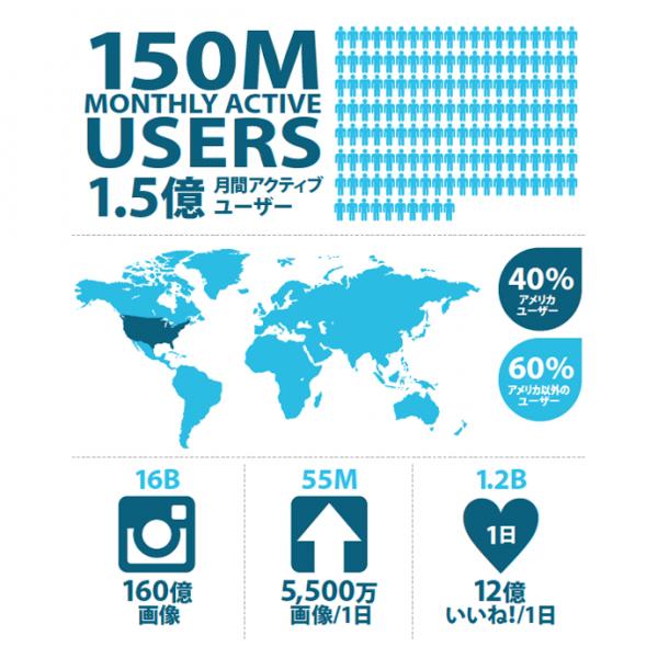 Instagramのインフォグラフィック(2013年11月時点)