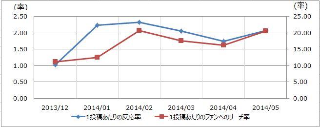 製造業業界の反応率とリーチ率