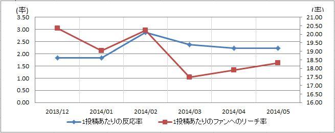食品飲料業界の反応率リーチ率