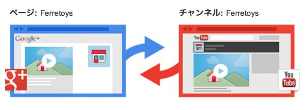 YouTubeチャンネルとGoogle+ページは自動的に連動