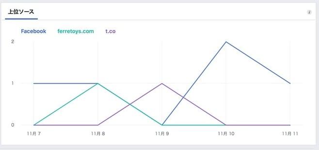 Facebookページのページビュー上位ソースをグラフで確認