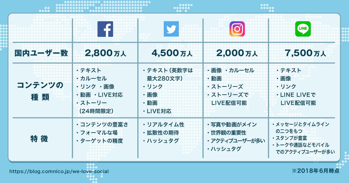 Facebook、Twitter、Instagram、LINEの国内&世界のユーザ数まとめ