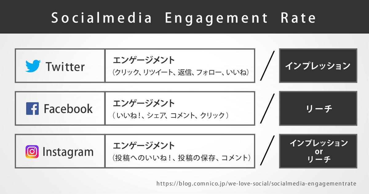 Twitter、Facebook、Instagramのエンゲージメント率
