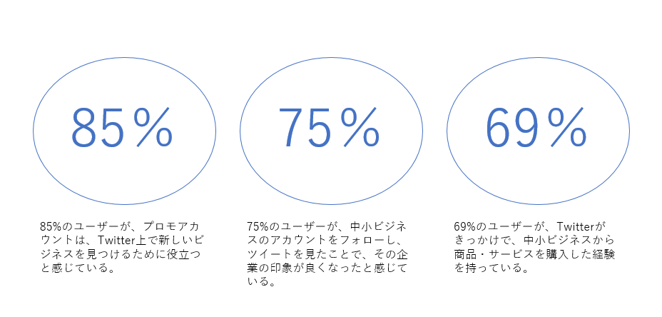 企業アカウントのフォロワーがその企業に良い印象をもっている割合