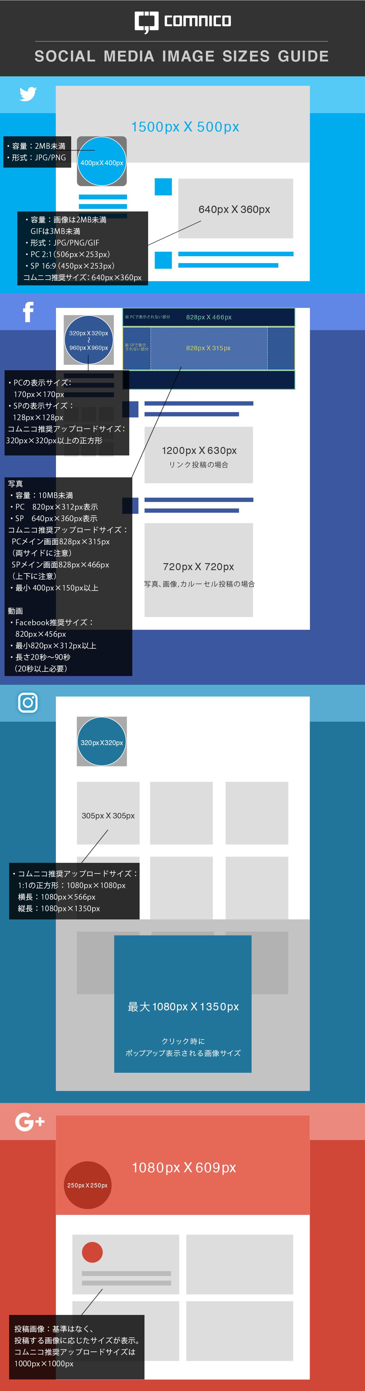 Facebook、Twitter、Instagram、Google画像サイズ