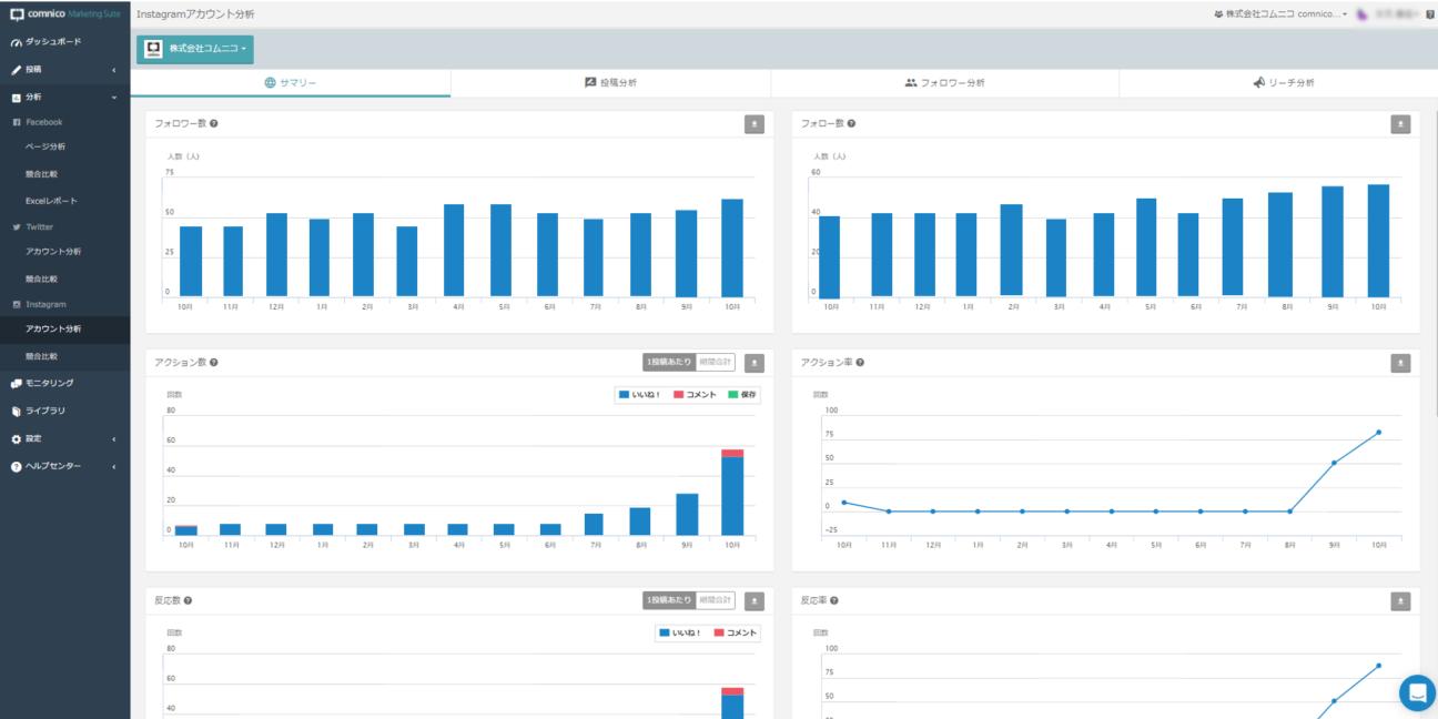 コムニコマーケティングスイートのInstagram管理ツールで数値を集計し作成したグラフ