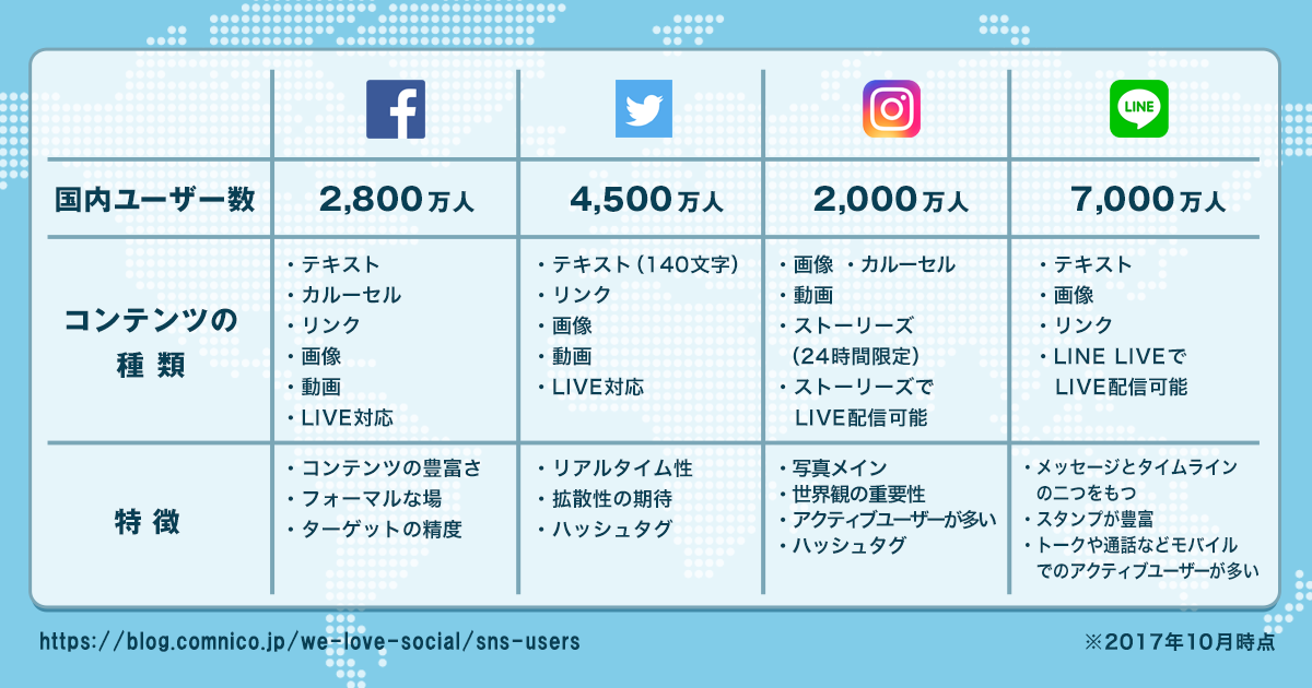 Facebook、Twitter、Instagram、LINEの特徴