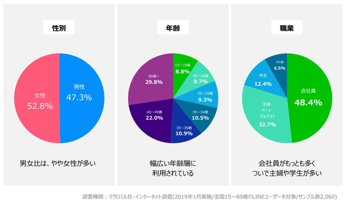 Line媒体資料