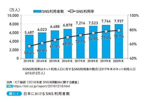 日本におけるSNS利用者数