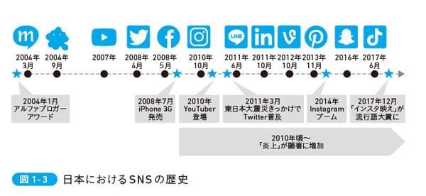 日本におけるSNSの歴史