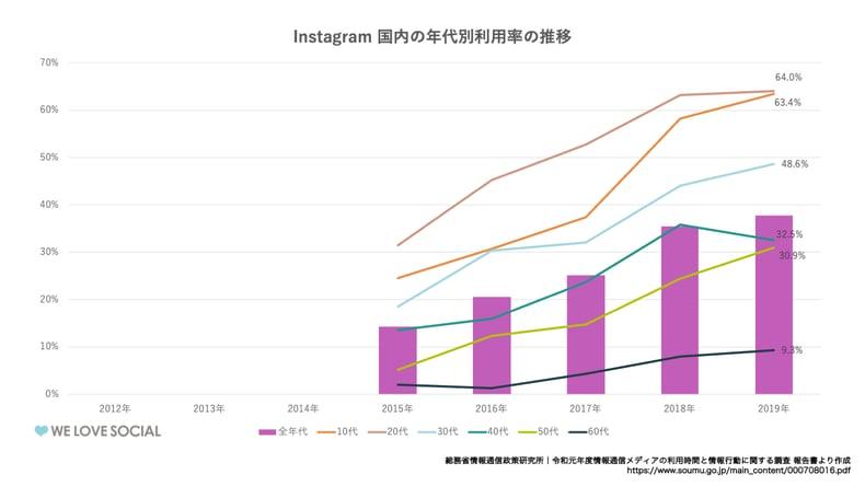 Instagram国内の年代利用率の推移
