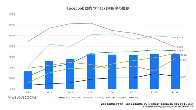 Facebook国内の年代利用率の推移