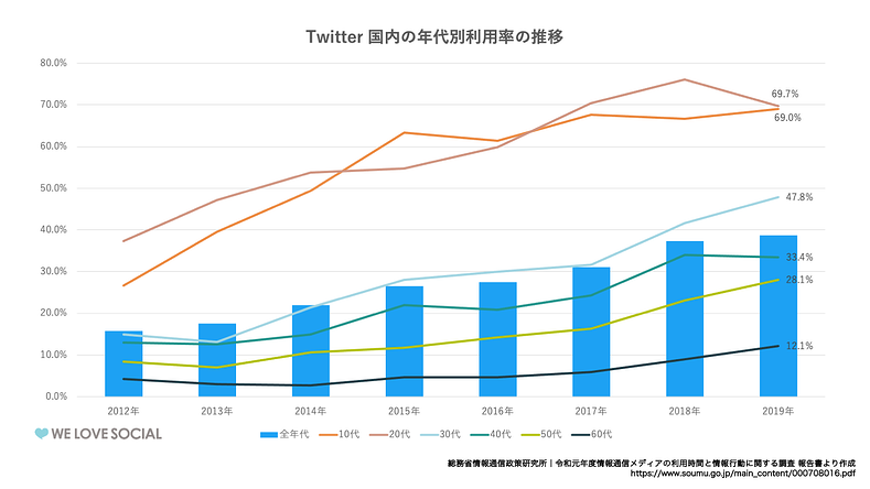 Twitter国内の年代利用率の推移