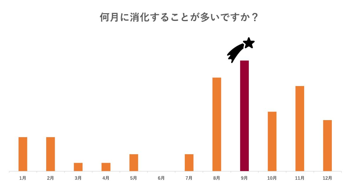 年度休暇の利用グラフ③