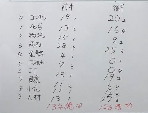 それぞれのチームの獲得利益