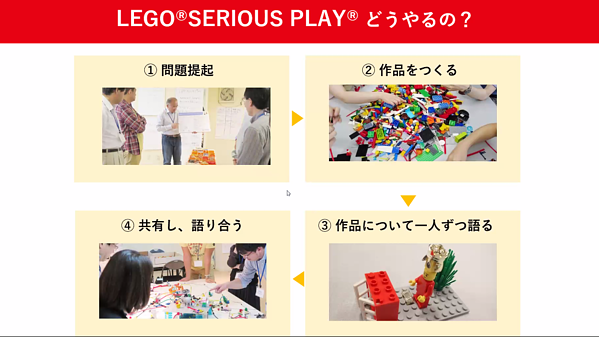LEGO® SERIOUS PLAY®どうやるの?