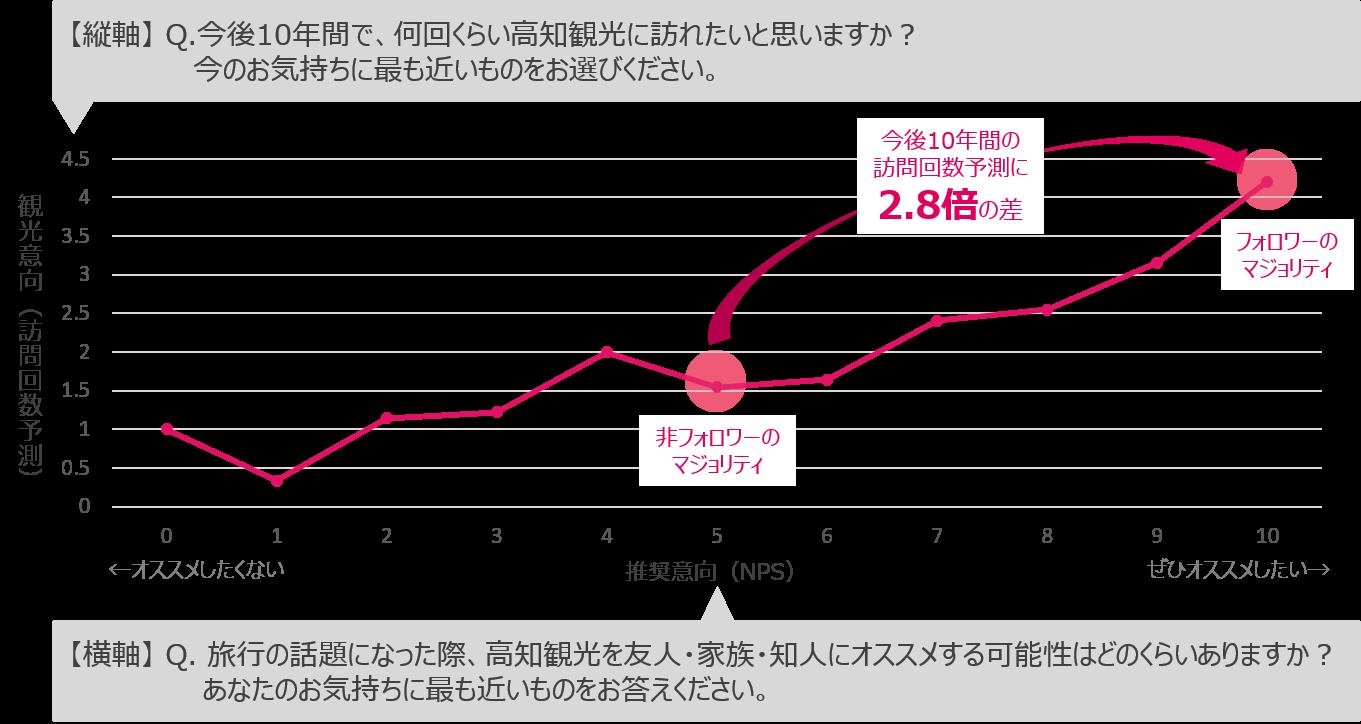 ファンサーベイ結果_NPS