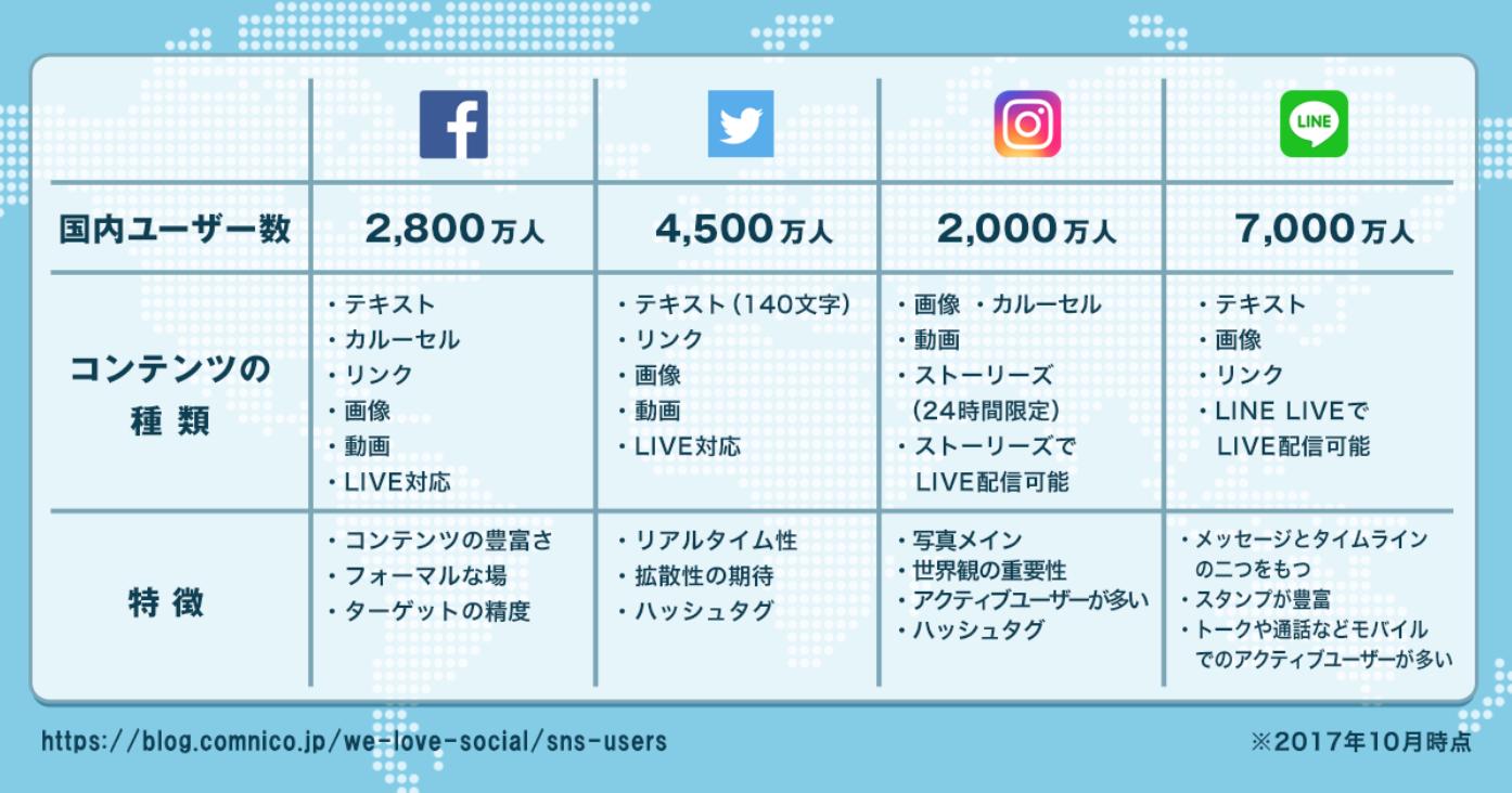 Facebook、Twitter、Instagramの特徴