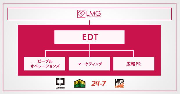 エンゲージメント・デザイン・チーム(EDT)発足の意図