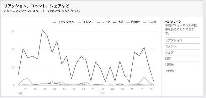 投稿への反応グラフ