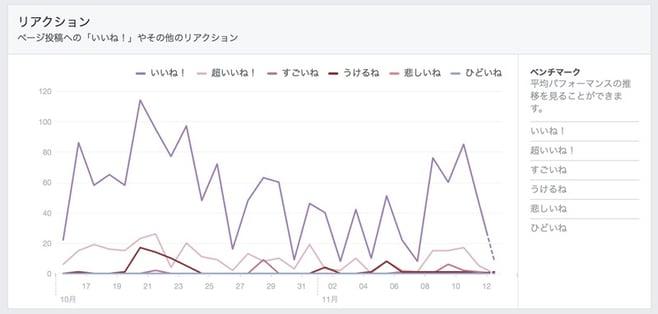 投稿へのリアクショングラフ