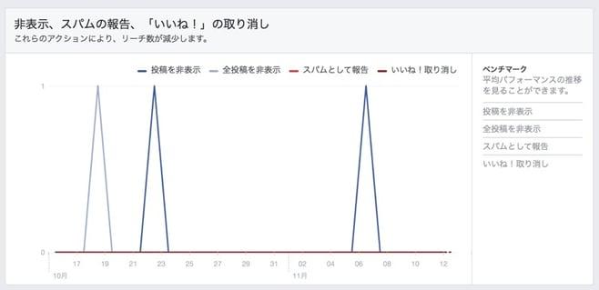ネガティブな反応グラフ