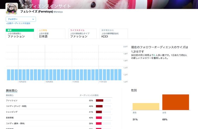 Twitterのオーディエンスでユーザーの属性データを確認する方法