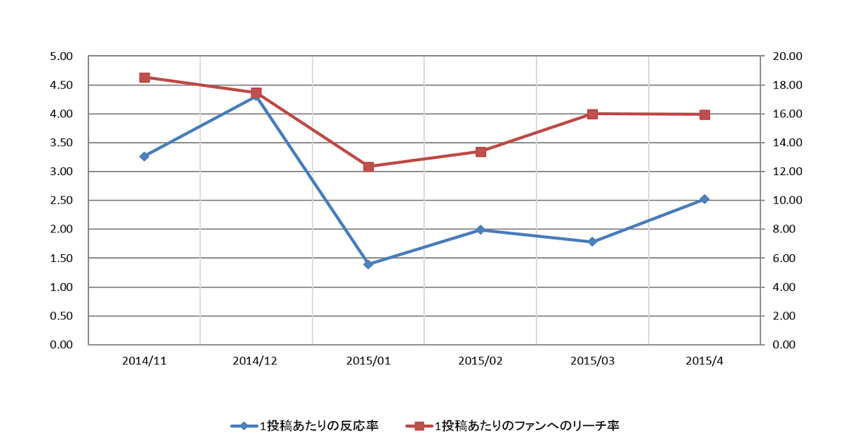 業界別グラフ製造業