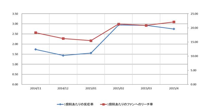 業界別グラフ美容コスメ健康業業界