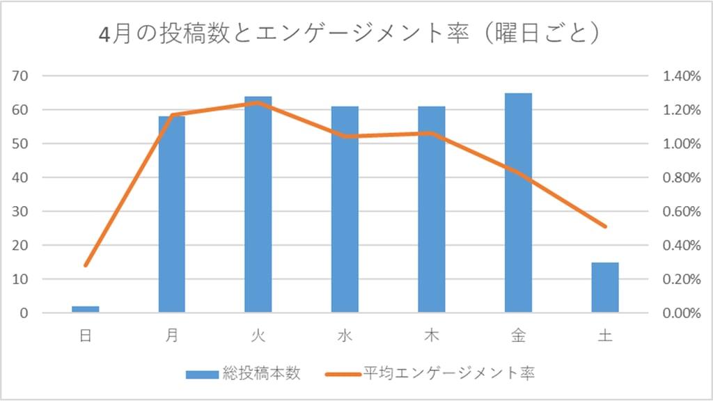 4月の投稿数と平均エンゲージメント率