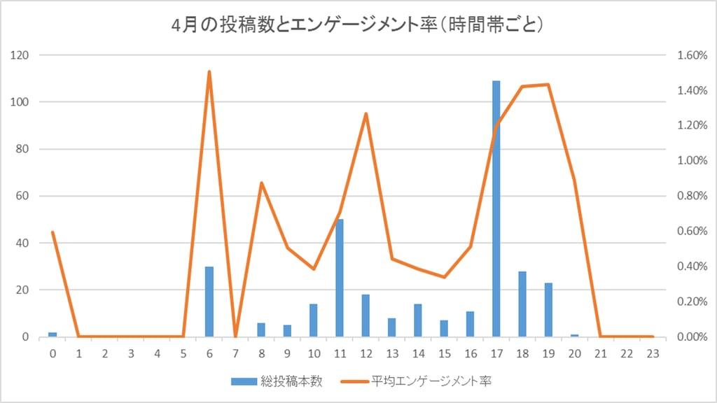 4月の投稿数と平均エンゲージメント率(時間帯ごと)