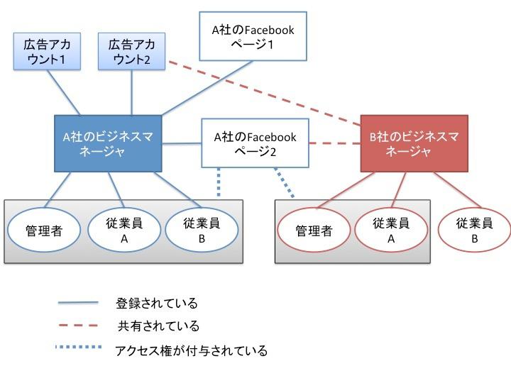 ビジネスマネージャ_構成.jpg
