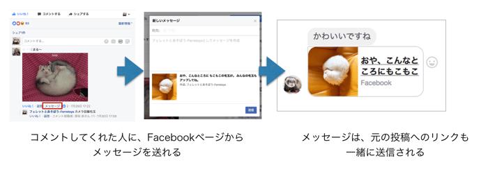 コメントしてくれた人にFacebookページからメッセージを送れる
