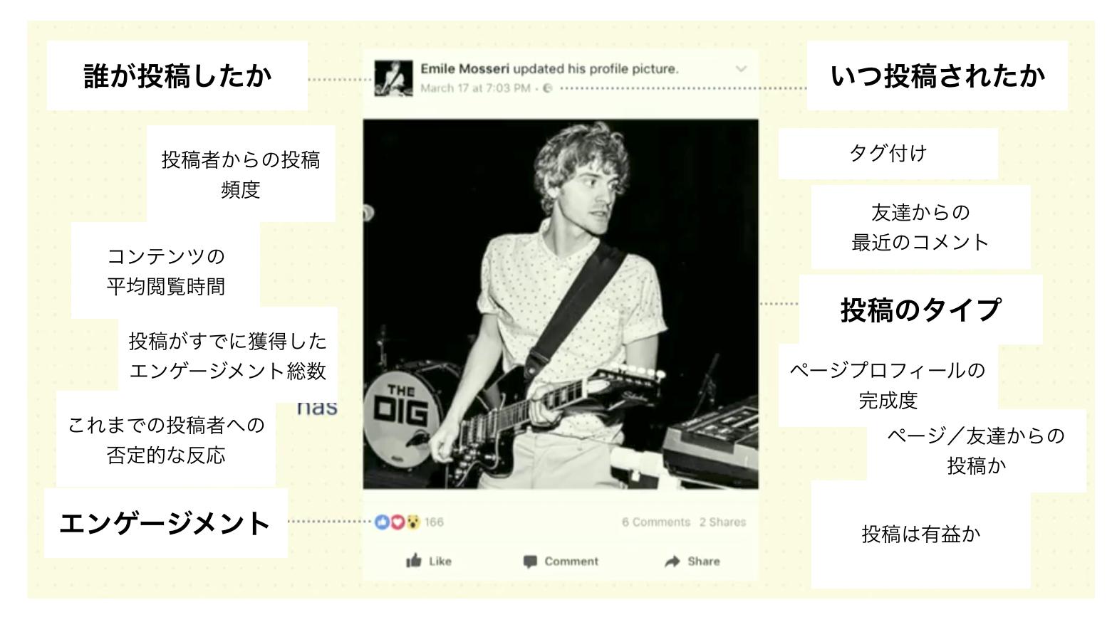 Facebook_algorithm