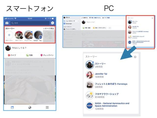Facebookページのストーリーの表示場所