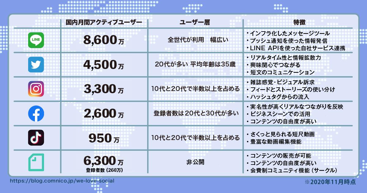 sns 2020ユーザー数調査